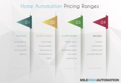 The Essential Home Automation Pricing Guide