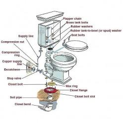 Fix toilet lick at base love that