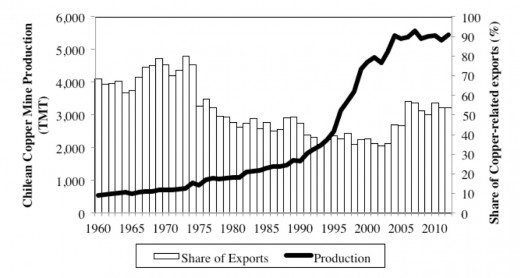 Total Chilean copper mine production and its share in total exports for the period 1960-2012