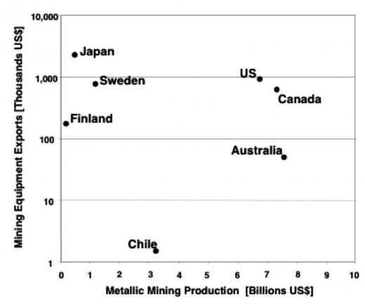 Metallic mining production and mining equipment exports in seven countries in 1987.