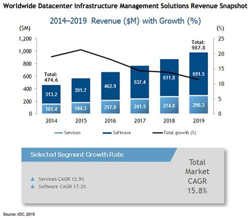 DCIM revenue growth