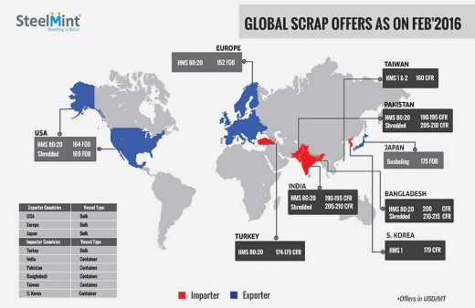 Global Scrap Offers Remain Firm
