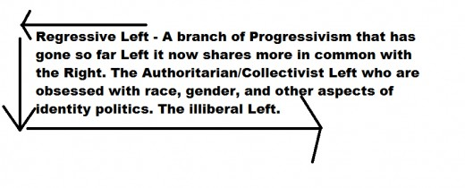 The definition is in the name, Regressive, whether they realize it or not they want to take us backward.