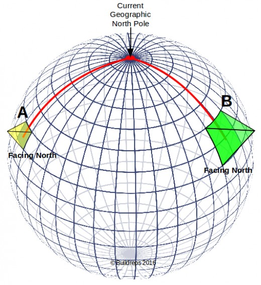 There are pyramids, like Giza or in China, that are facing North, and so they are 'aligned' to the geo North pole. What follows from this is that the intersection point of the two lines IS BY DEFINITION on the North pole.
