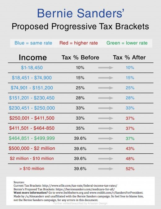 Bernie Sanders' proposed tax changes.