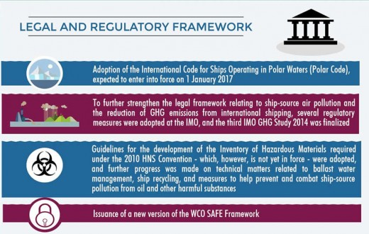 Marine Industry - Legal Framework