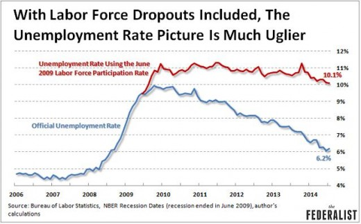 Real Unemployment Rate
