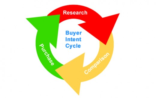 Buyer Intent Cycle
