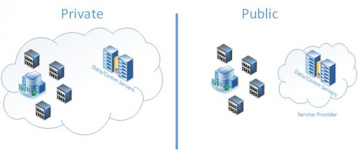 The public cloud and a private cloud