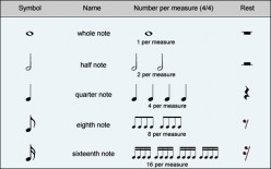 A Basic Guide To Musical Notation