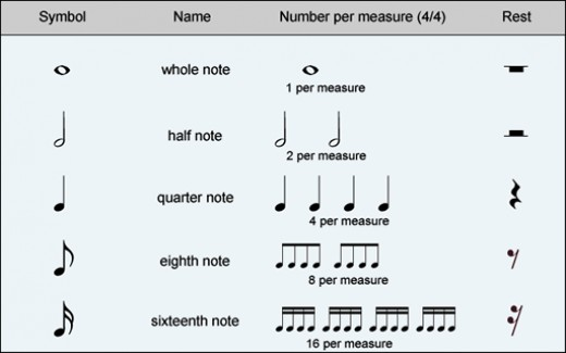 a basic guide to musical notation hubpages. Black Bedroom Furniture Sets. Home Design Ideas