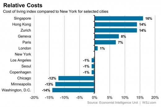 Relative Cost to New York