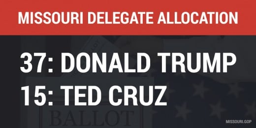 Missouri GOP announces tentative national delegate allocation tally