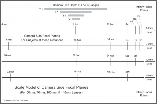 Depth of Field Scale Model 4 Focal Lengths