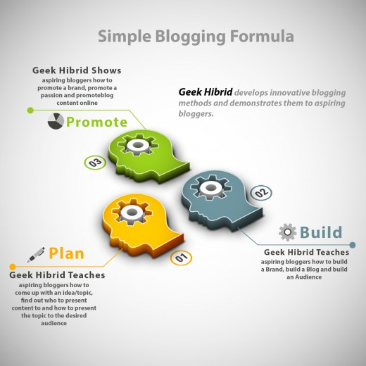 This is a short diagram of the three phases of constructing a blog.