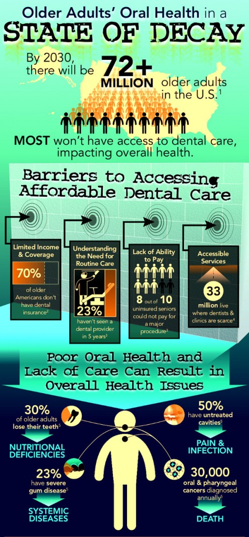 Older Americans Face Barriers to Care, Infographic by Oral Health America, cropped, color enhanced and color inverted by R. G. Kernodle