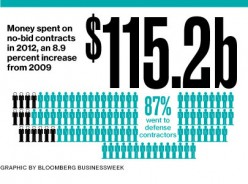 How do we stop no-bid contracts with the Federal Gov't?