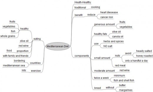 Mediterranean Diet Mind Map