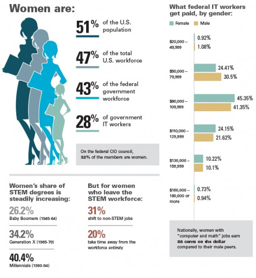 Women in the US Workforce