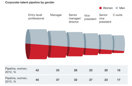 Career Advancements Among Men and Women