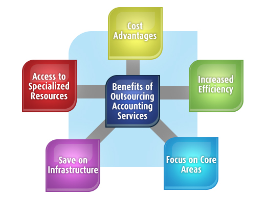 Benefits of Outsourcing Accounting in Business
