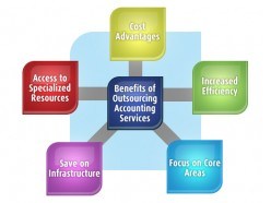 Exploring the Perks of Outsourced Accounting Services