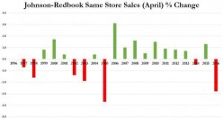 Wayne Wile, April Retail Sales: Another Recession Indicator