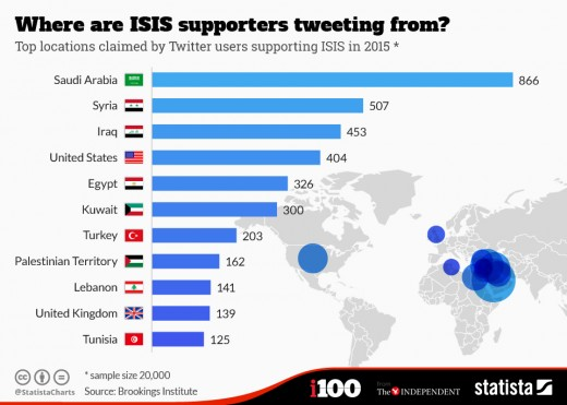 Just as a majority of 9/11 hijackers were Saudi, a majority of current ISIS supporters are also Saudi.