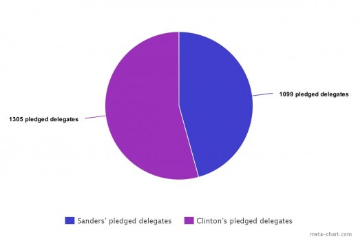 Clinton has a mere 54% percent of pledged delegates compared to her superdelegate count. Sanders' meanwhile, has 46% of the pledged delegates, a jump of 40 percentage points from  his support among superdelegates. (As of April 17th 2016)
