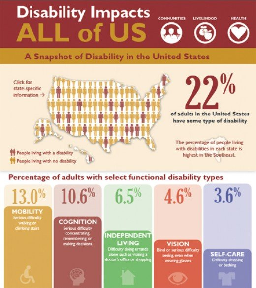 Disability in the US