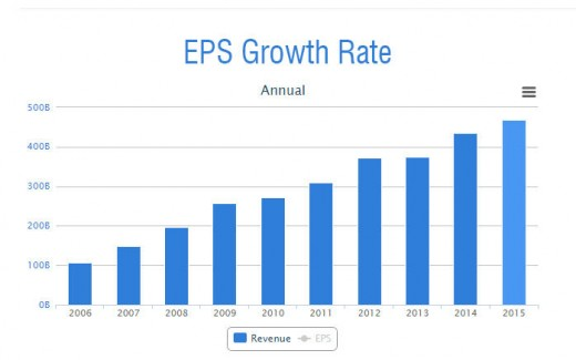 Growth rate of Wipro