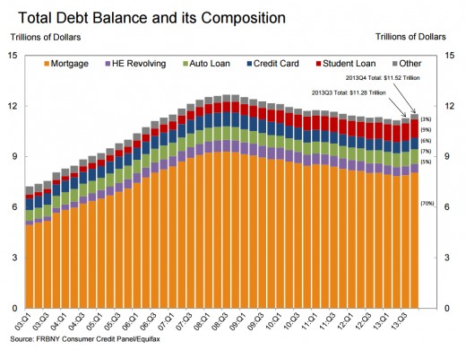 US household debt composition