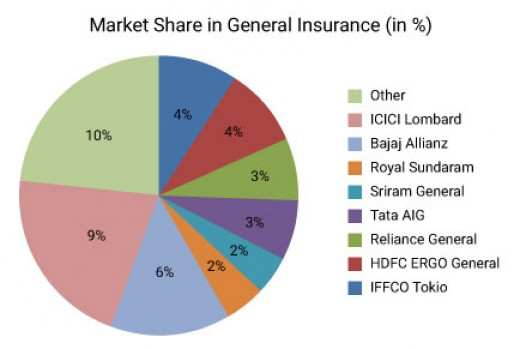 The Indian Non-Life Insurance Sector: Present Status and ...