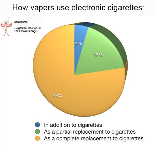 This is the way e-cig smokers are using their product.