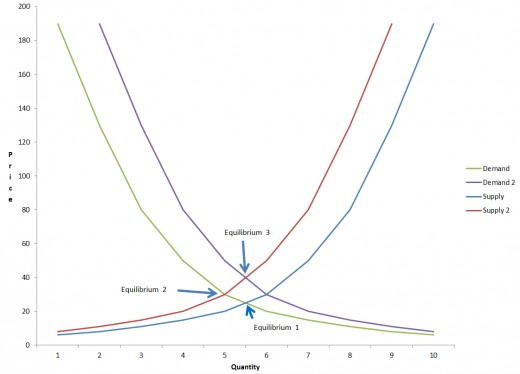 Shifts in the demand and supply curves create changes in the equilibrium points.