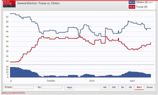 Clinton v. Trump over time (Clinton blue)