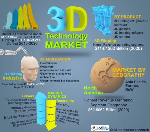3D Printing Outllook