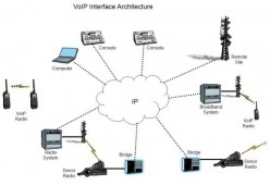 What Is VoIP PBX System Of What Use Can It Be To You?
