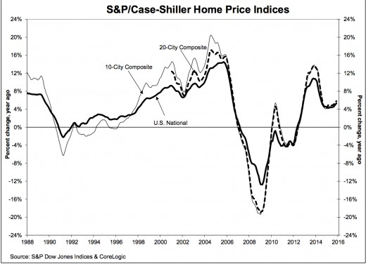 Home Prices on the Rise Again