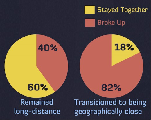 What Statistics Say About Whether Long Distance Relationships Work Out