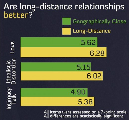 Long Distance vs Proximal Relationships