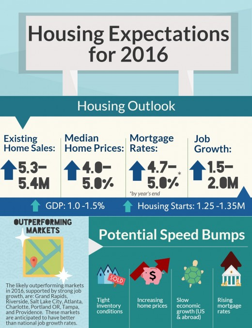Housing Expectations 2016