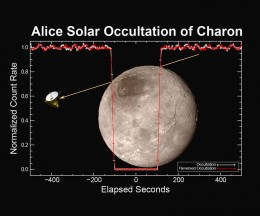 ALICE readings on Charon.