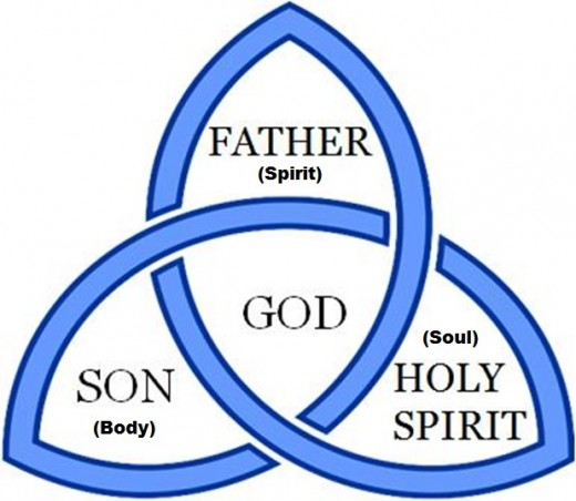 As the Bible States: God the Father, Son and Holy Ghost.
