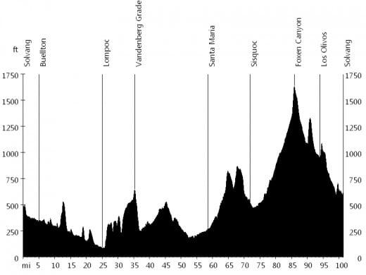 Solvang (Calfiornia) Century elevation profile. Originally posted on tourofcalifornia.org