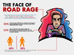 Dangers Riders and Drivers Face? Possibly Themselves