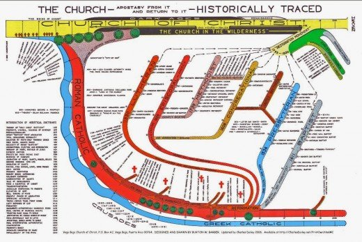 Someone took the time to map out the history of Christianity and 'The Church'. It is very interesting, if nothing else...