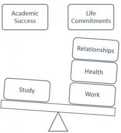 Balancing Life and Study