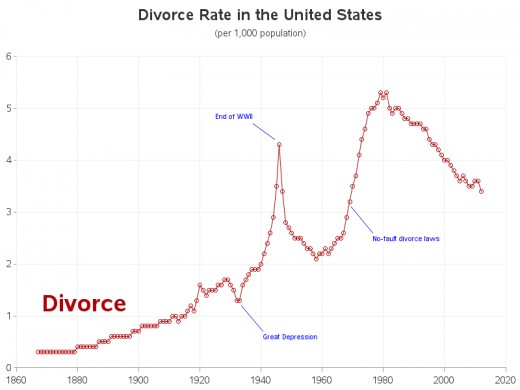 US Divorce Statistics