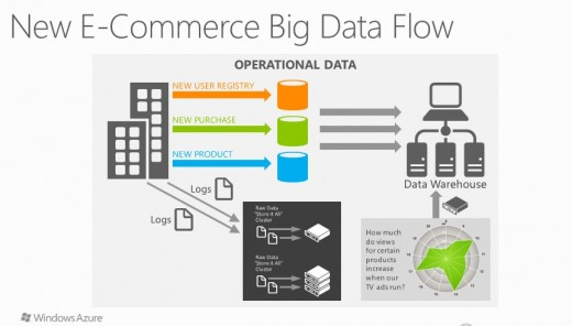 Ecommerce Big Data Flow